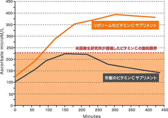 ビタミンCリポソーム化グラフ