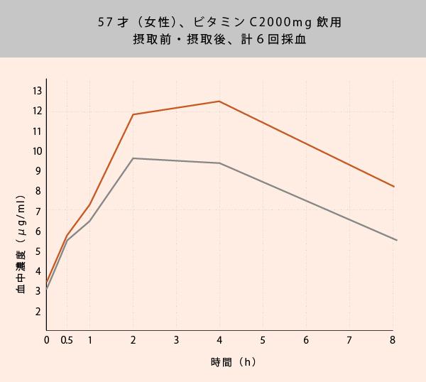 ビタミンC血中濃度の効果持続グラフ